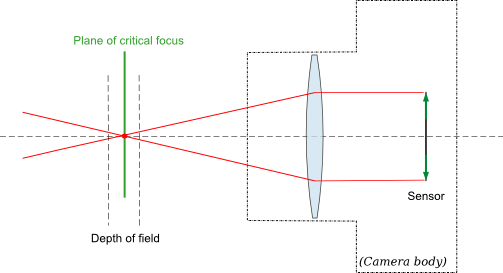 Depth of Field - the physics